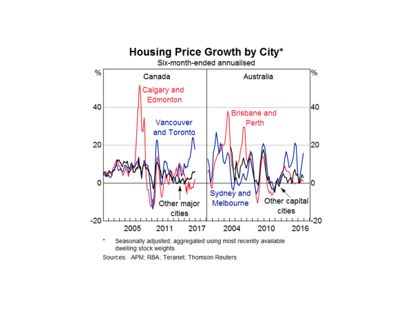 HOUSING MARKET POLICIES FOR CANADA: SHORT TERM MEASURES AND