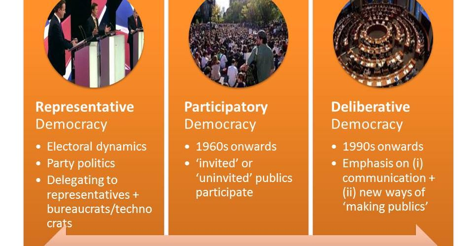 slide from Dr Bynner's presentation showing change from Representative Democracy: Electoral dynamics, Party politics and Delegating to representatives + bureaucrats/technocrats; to Participatory Democracy in 1960s onwards where 'invited' or 'uninvited' publics participate; to Deliberative Democracy, from 1990s onwards awith Emphasis on (i) communication + (ii) new ways of 'making publics'