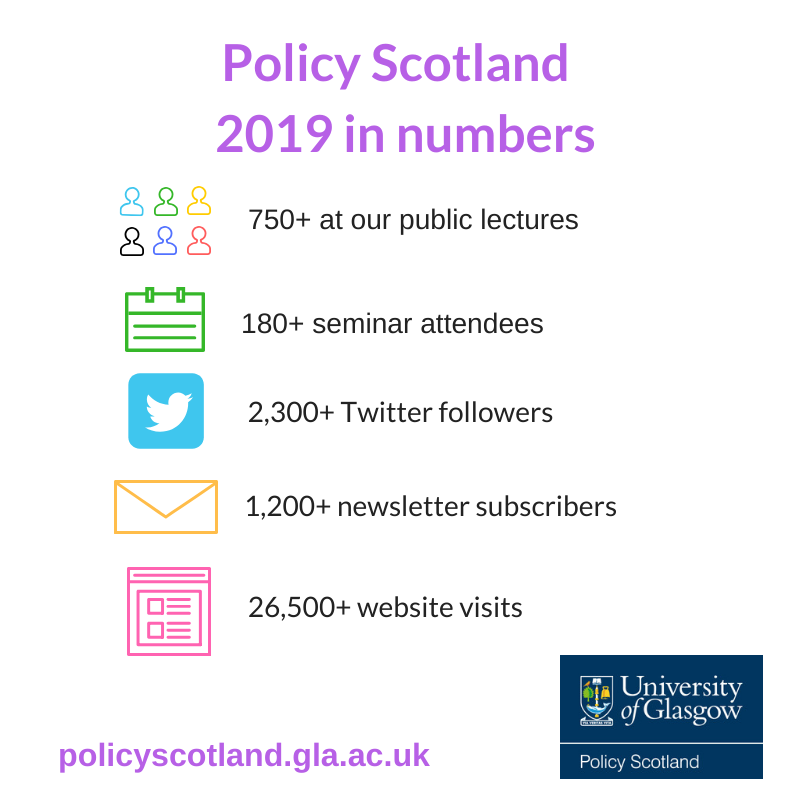 Graphic showing some numbers related to Policy Scotland's work in 2019: 750+ at our public lectures; 180+ seminar attendees; 2,300+ Twitter followers; 1,200+ newsletter subscribers; 2,600+ website visits.