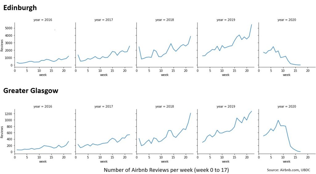 A series for graphs for Edinburgh and Glasgow showing the number of Airbnb reviews per week from weeks 0 to 17 of each year from 2016 to 2020. The weeks are shown on the x axis. The y axis plots numbers of reviews. First row is Edinburgh. In 2016 reviews rise from approx. 500 to approx. 1000. In 2017 reviews are between approx. 600 to approx. 2100. In 2018 reviews are between approx. 900 to approx. 3800. In 2019 reviews are between approx. 1100 to approx. 5,300. In 2020 reviews are around 2000 until week 5 and then drop to almost 0 by week 13 and then lower by week 17. Second row is Greater Glasgow. In 2016 reviews rise from approx. 90 to approx. 300. In 2017 reviews are between approx. 150 to approx. 550. In 2018 reviews are between approx. 200 to approx. 1200. In 2019 reviews are between approx. 300 to approx. 1300. In 2020 reviews are just over 400 at the start of the year rising to almost 1000 in until week 7 and then drop to under 200 by week 13 and to 0 by week 17.