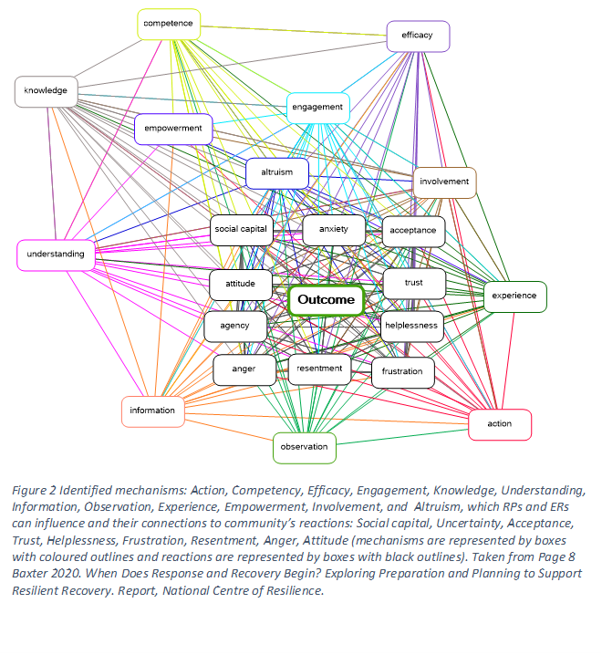 Figure 2: Shows a very complex network of interconnected concepts - or mechanisms - in boxes and coloured lines joining them together many times and in multiple pathways linking mechanisms to each other. The identified mechanisms are: Action, Competenc, Efficacy, Engagement, Knowledge, Understanding, Information, Observation, Experience, Empowerment, Involvement and Altruism, which RPs and ERs can influence, and their connections to the other set of concepts, which are the community's reactions: social capital, uncertainty, acceptance, trust, helplessness, frustration, resentment, anger, attitude. (Mechanisms are represented by boxes with coloured outlines and reactions are represented by boxes with black outlines). Taken from page 8, Baxter, H. 2020, When Does Response End and Recovery Begin? Exploring preparation and planning to support community's resilient recovery. Project Report. National Centre for Resilience (NCR).