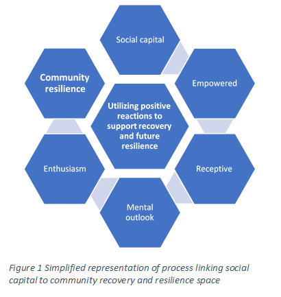 A diagram of a central hexagon surrounded by six others. The central hexagaon is labelled 'Utilizing posiive reactions to support recovery and future resilience. The other hexagons circle the central one and arrows point from one to the next in this order: Social capital; Empowered; Receptive; Mental outlook; Enthusiaism; Community resilience.