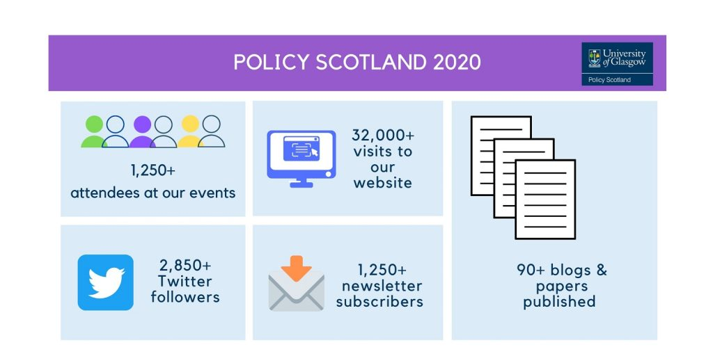Infographic entitled Policy Scotland 2020 with five sections: Graphic of group of people and text '1250+ attendees at our events'; graphic of computer screen and text '32,000+ visits to our website; Twitter icon and text '2,850+ Twitter followers'; graphic of an envelope with text '1,250+ newletter subscribers; Graphic of three peices of paper with writing on; and text '90+ blogs and papers published'.