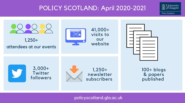Infographic entitled Policy Scotland: April 2020-21 with five sections: Graphic of group of people and text '1250+ attendees at our events'; graphic of computer screen and text '41,000+ visits to our website; Twitter icon and text '3,000+ Twitter followers'; graphic of an envelope with text '1,250+ newletter subscribers; Graphic of three peices of paper with writing on; and text '100+ blogs and papers published'.