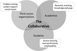 A diagram with three circles overlapping with all three overlapping at the centre, which is labelled The Collaborative. One circle is labelled Academics and includes the text 'Research, teaching, knowledge exchange'. One circle is labelled Students and has the text 'Service learning, real-world clients, employability'. A third one is labelled Third sector organisations and has the text 'Problem-solving, project support, social impact'.