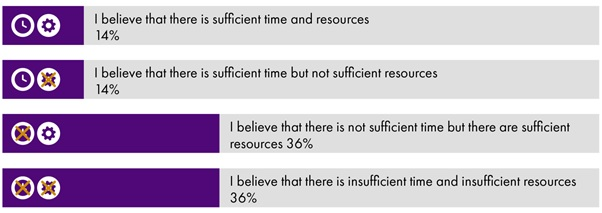 Bar chart showing the following: I believe there is sufficient time and resources - 14%; I believe there is sufficient time but not resources - 14%; I believe there is not sufficient time but there are sufficient resources - 36%; I believe there is insufficient time and insufficient resources -36%.