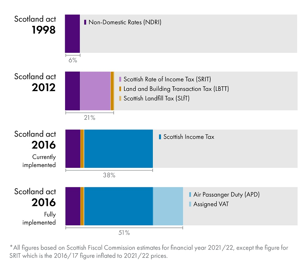 Bar charts showing: Scotland act 1998 – 6% made up of non-domestic rates (NDR). Scotland act 2021 – 21% made up of: Scottish Rate of Income Tax (SRIT); non-domestic rates (NDR); Land and Building Transaction Tax (LBTT); Scottish Landfill Tax (SLFT); in that order of size of contribution. Scotland act 2016 – 38% made up of: Scottish Income Tax; non-domestic rates (NDR); Land and Building Transaction Tax (LBTT); Scottish Landfill Tax (SLFT); in that order of size of contribution. Scotland act 2016 fully implemented – 51% made up of: Scottish Income Tax; Assigned VAT; non-domestic rates (NDR); Land and Building Transaction Tax (LBTT); Scottish Landfill Tax (SLFT); and Air Passenger Duty (APD) in that order of size of contribution. *All figures based on Scottish Fiscal Commission estimates for financial year 2021/22 except the figure for SRIT which is the 2016/17 figure inflated to 2021/22 prices
